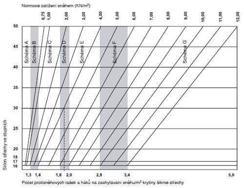 Výpočet potřebného množství (orientační) protisněhových tašek v závislosti na sklonu střechy a sněhové oblasti